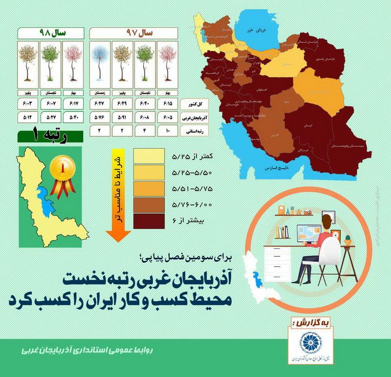 آذربایجان غربی رتبه نخست محیط کسب و کار کشوری را کسب کرد