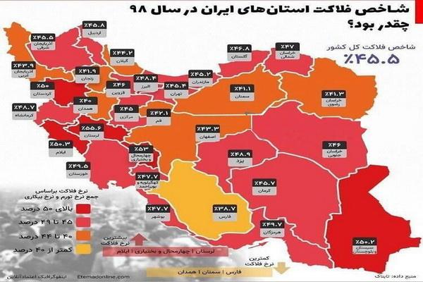 آذربایجان غربی وضعیت و شاخص فلاکت آن کمتر از میانگین کشوری است