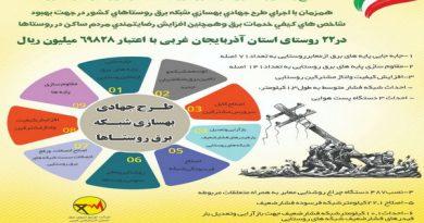مرحله اول طرح جهادی بهارستان در 22 روستای آذربایجان غربی